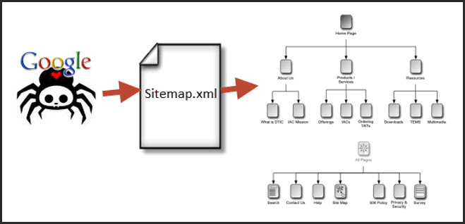 What is a Sitemap and Why You Need One?